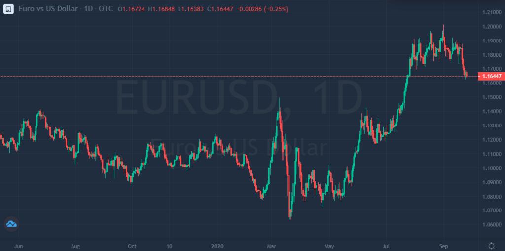 Pese a su caída, el dólar se acerca a su mejor semana en 6 meses en el mercado Forex.