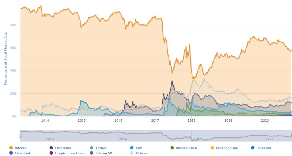 Bitcoin sigue liderando la capitalización de las criptomonedas en el mercado. Fuente: CoinMarketCap