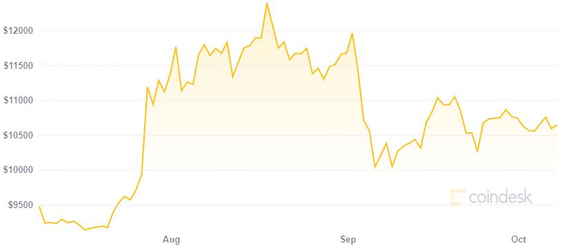 El dólar Bitcoin es uno de los múltiples tipos de cambio que existen en Argentina. Fuente: Coindesk
