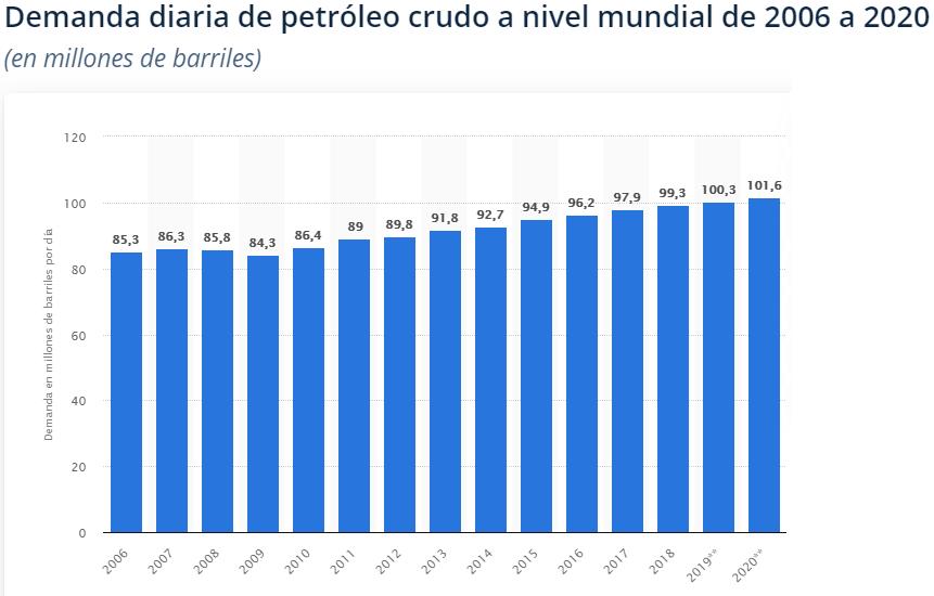 Arabia Saudita duplica su producción de petróleo con el fin de obtener capital para sus planes energéticos.