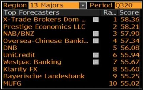 Departamento de análisis de XTB el mejor del mundo según Bloomberg. Fuente: Bloomberg