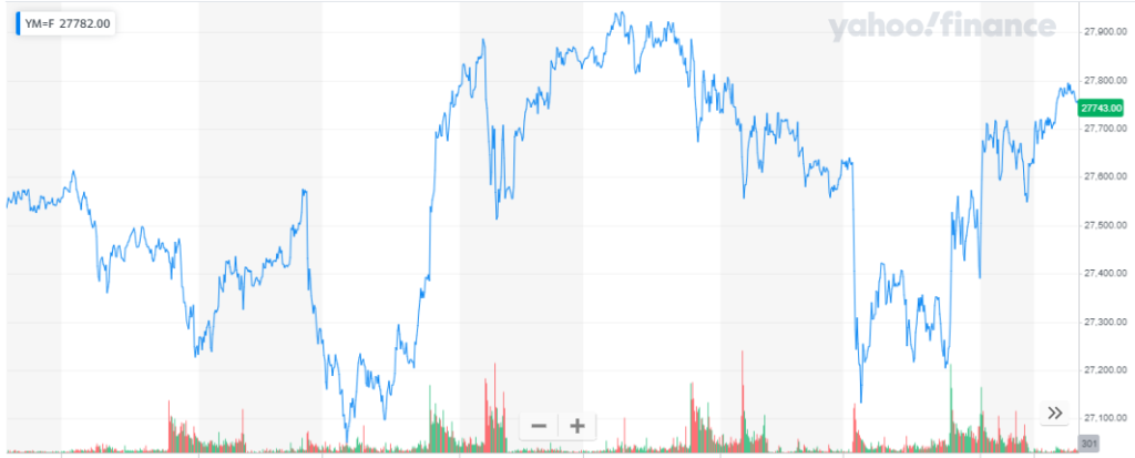 Los futuros del índice Dow Jones tienen un alza, a causa de la actualización del estado de salud de Donald Trump.