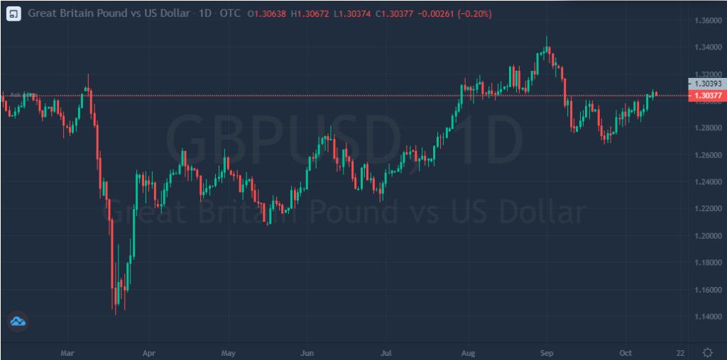 La libra esterlina se mantiene por encima del 1.30 en el mercado Forex.