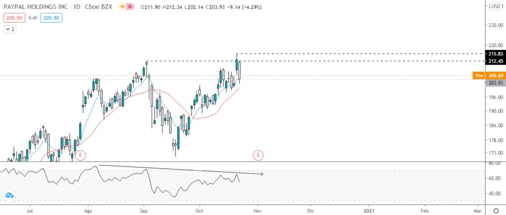 Gráfico diario de acciones de PAYPAL HOLDINGS INC. Fuente: TradingView.