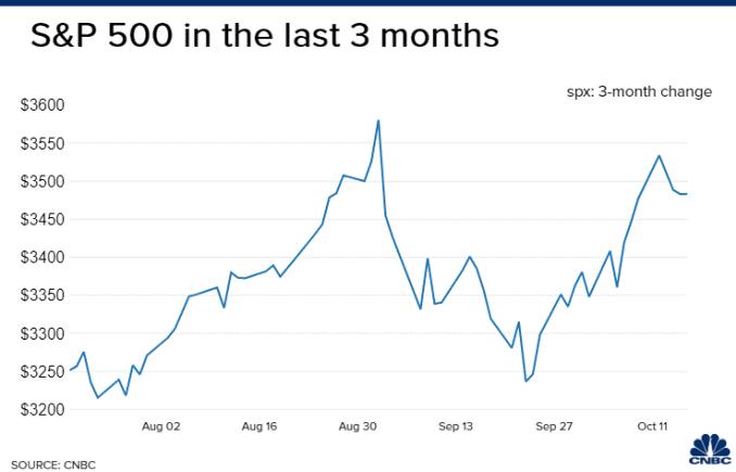 La entidad financiera del Wall Street, Morgan Stanley, recomienda una corrección del 10% en el mercado.