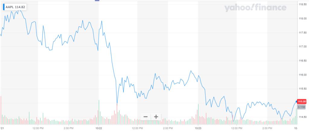 Las acciones de Apple 25102020