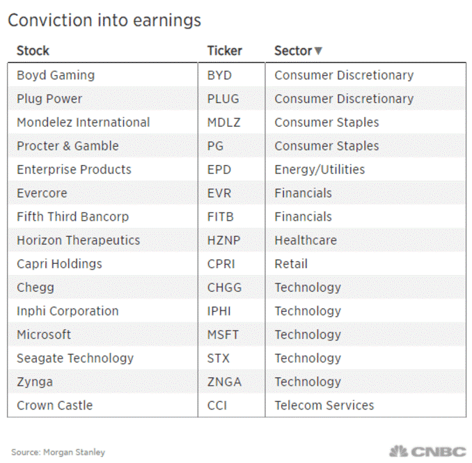 Morgan Stanley publica las mejores selecciones en la bolsa.