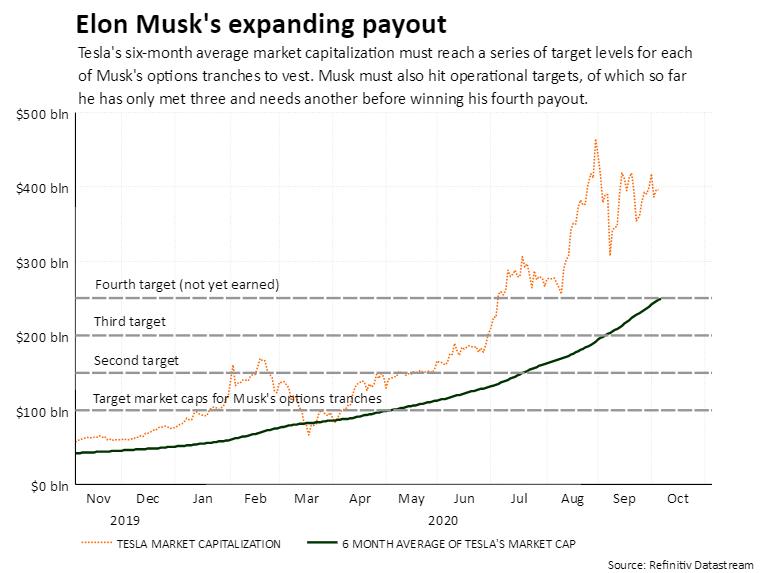 Pago en expansión de Elon Musk