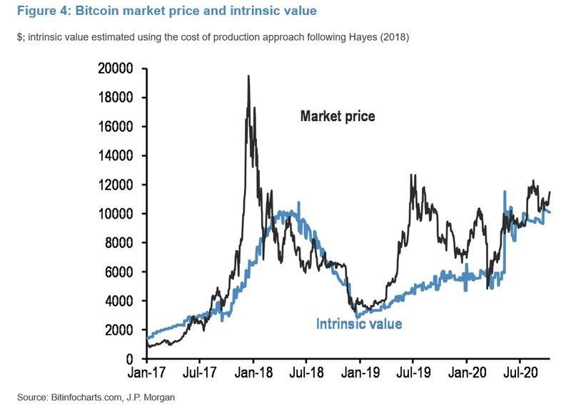 JPMorgan ve leves complicaciones para el precio de Bitcoin.