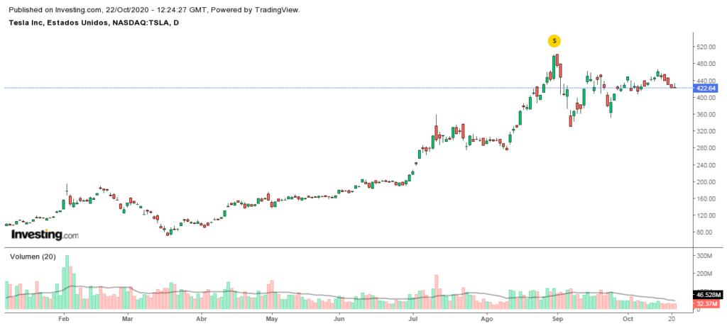 Las acciones de Tesla en la bolsa, crecieron más de lo esperado, lo que es un indicativo de la buena rachan en que se mantiene la firma norteamericana. Fuente: Investing
