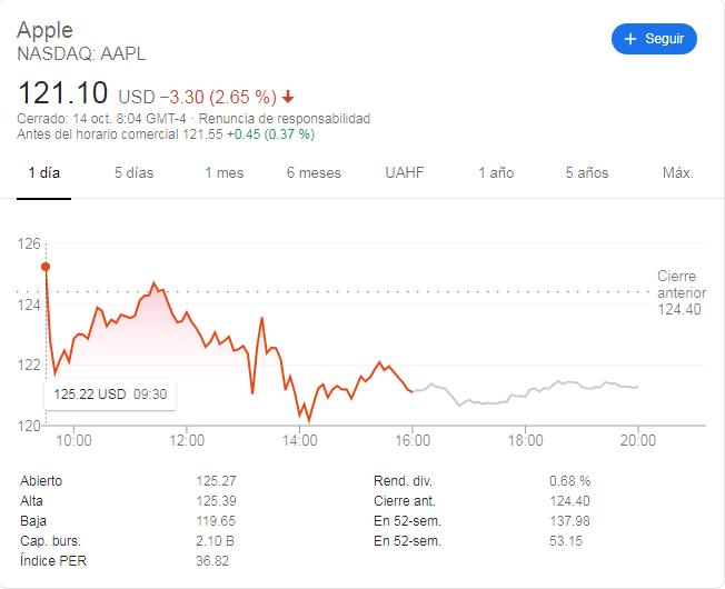 Comportamiento diario de acciones de Apple. Fuente: Google.