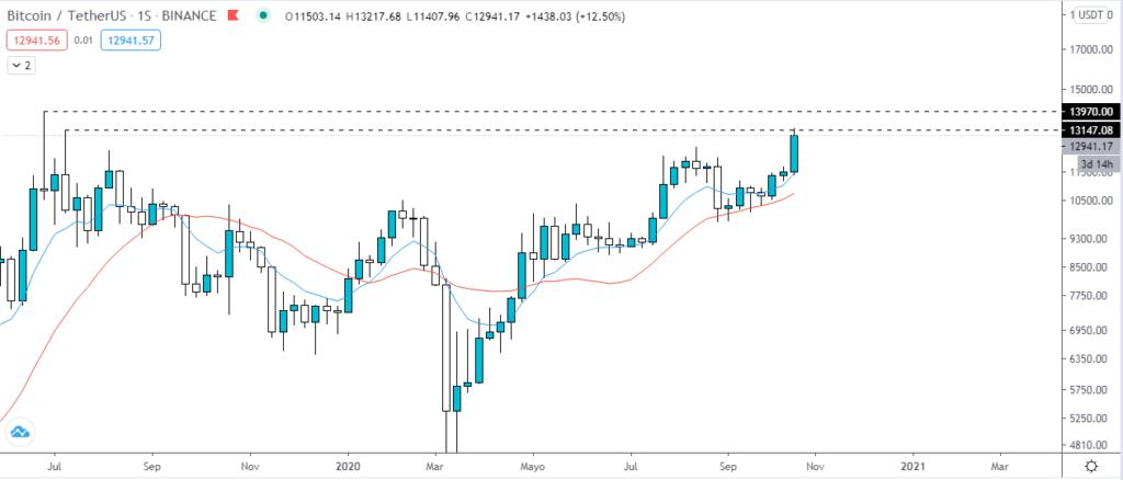 Gráfico semanal del precio del Bitcoin. Fuente: TradingView.