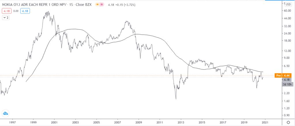 Análisis técnico del gráfico semanal del precio de acciones NOKIA. Fuente: TradingView.