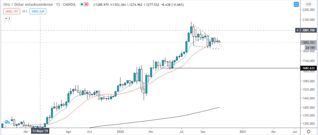 Gráfico semanal del precio del oro. Fuente: TradingView.