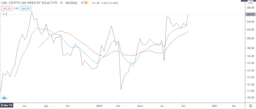 Gráfico semanal índice CMC200. Fuente: TradingView.