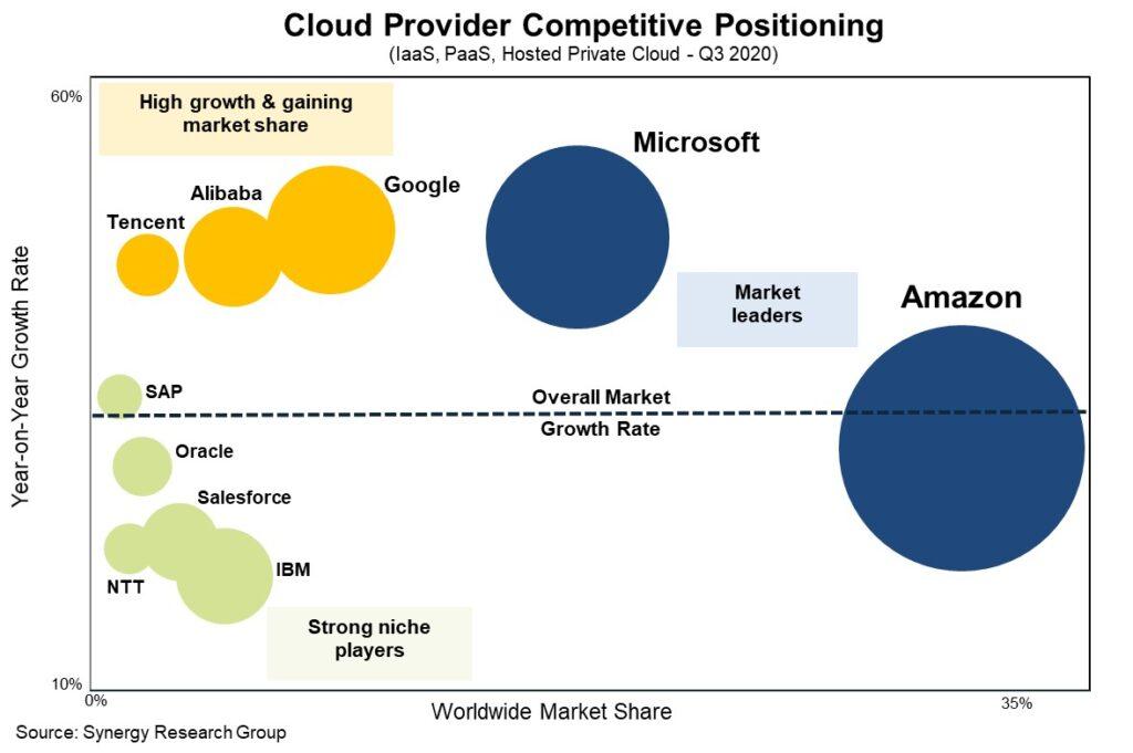 El primero lugar de servicio de Nube, lo ocupa Amazon (AWS), con más del 33% de las ganancias. Alibaba, por su parte es la cuarta detrás es Google. Fuente: SrgResearch