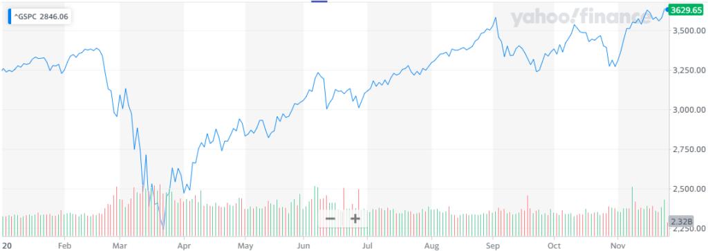 Barclays predice que el S&P 500 llegará a los 4.000 puntos en 2021. Fuente: Yahoo Finance