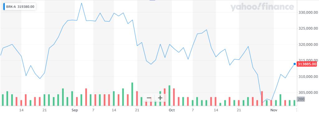 Warren Buffet recompra sus propias acciones en Berkshire Hathaway Inc. Fuente: Yahoo Finance