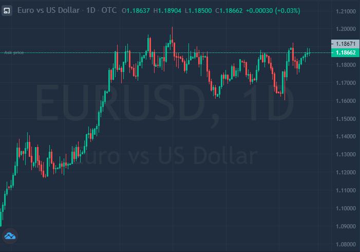 El dólar se encuentra bajo presión en el mercado Forex.