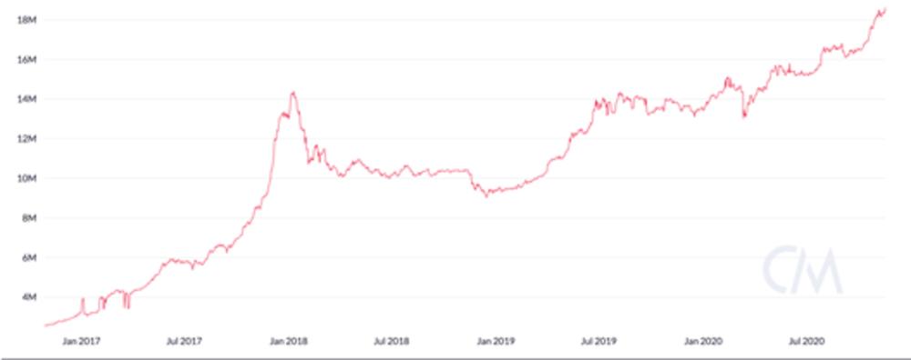 Evolución en millones de billeteras de BTC con balances superiores a 10 USD. Fuente: CoinMetrics.