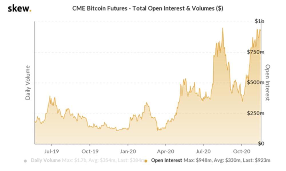 Evolución del interés abierto en Futuros de Bitcoin de la CME. Fuente: Skew.