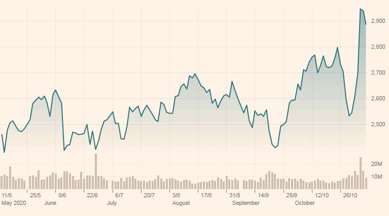 Los principales indicadores relacionados con los fondos de la salud, estuvieron al alza durante esta semana. Fuente: Markets.ft