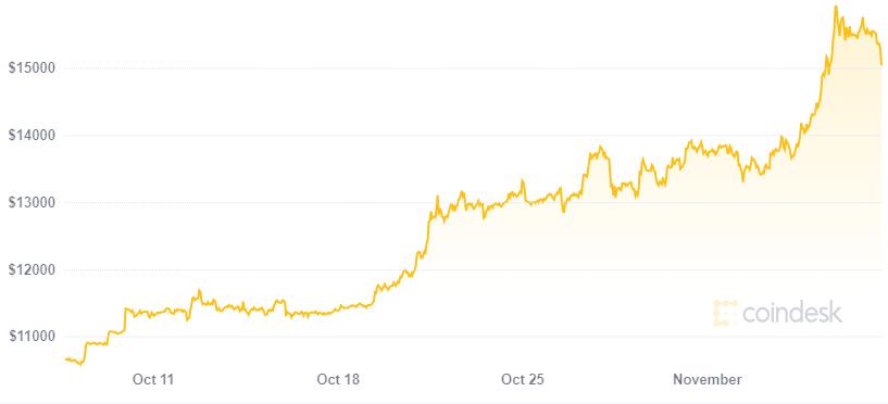 Gemelos Winklevoss son billonarios de Bitcoin una vez más gracias al ascenso en el precio de la criptomoneda. Fuente: Coindesk