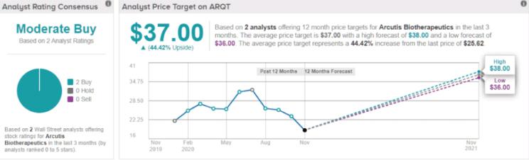 Estado de las acciones de Arcutis Biotherapeutics. Fuente: Yahoo Finance