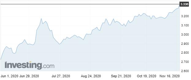 Inversionistas venden bonos chinos frente a posible crisis crediticia generando un aumento en la tasa de interés. Fuente: Investing.com