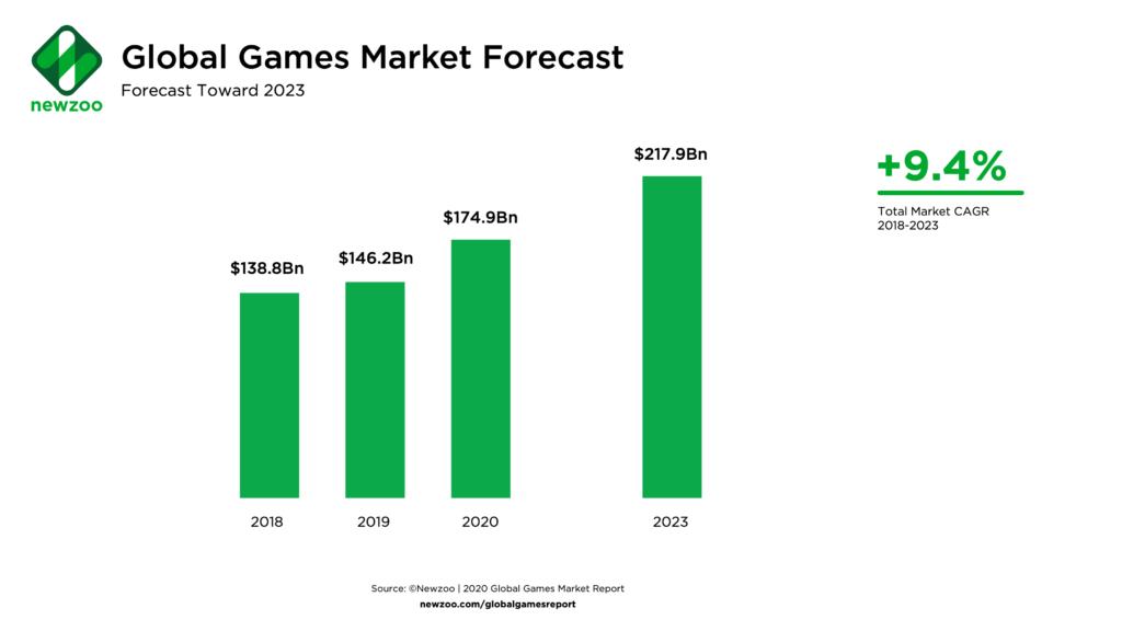 Para el año 2023, la industria de los videojuegos podría alcanzar los $217 mil millones de dólares. Fuente: Newzoo