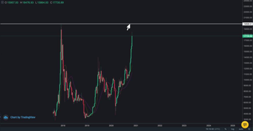 Resistencia histórica de 20 000 USD de Bitcoin. Fuente: Binance.