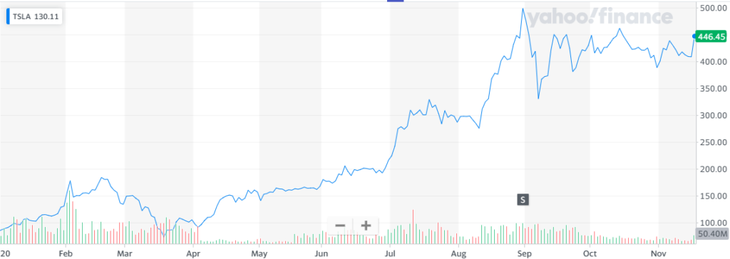 Tesla se une al S&P 500 luego del gran alza en sus acciones. Fuente: Yahoo Finance