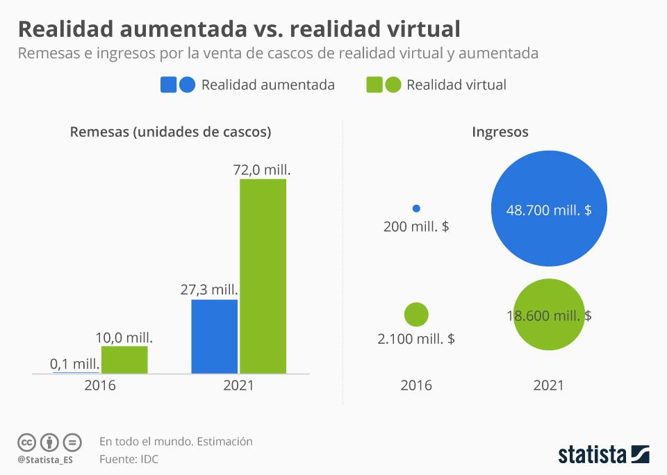 La realidad virtual y la realidad aumentada es una tendencia de millones de dólares.