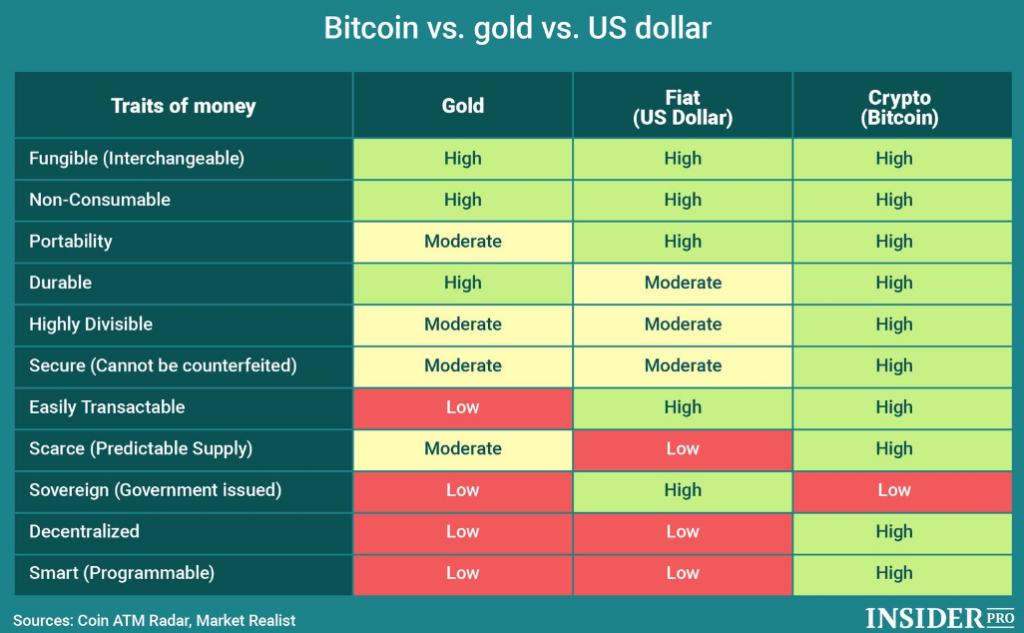 Cuadro comparativo entre Bitcoin, Dólar y Oro. Fuente: INSIDER PRO.