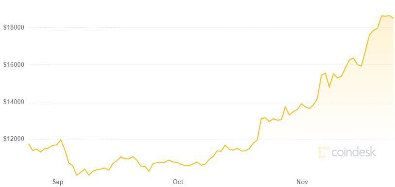 Futuro del precio de Bitcoin parece promisorio. Fuente: Coindesk