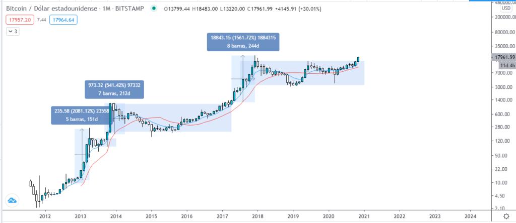Gráfico mensual de Bitcoin. Fuente: TradingView.