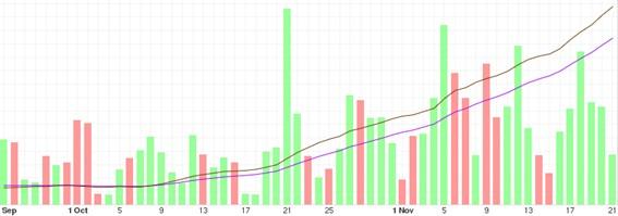 Previsión del Bitcoin a mediano plazo