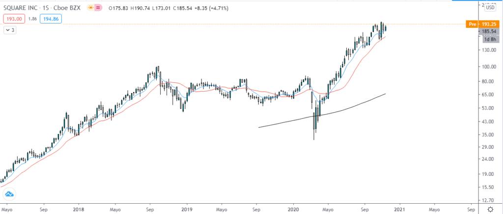 Gráfico semanal de acciones de Square, top 2 probable para entrar en el S&P 500. Fuente: TradingView.