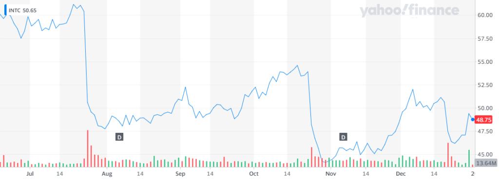 Las acciones de Intel subieron de manera importante el pasado martes, tras los consejos de Dan Loeb de Third Point. No obstante, esto es insuficiente para recobrar las pérdidas de 18% que sufrieron durante 2020. Fuente: Yahoo Finance