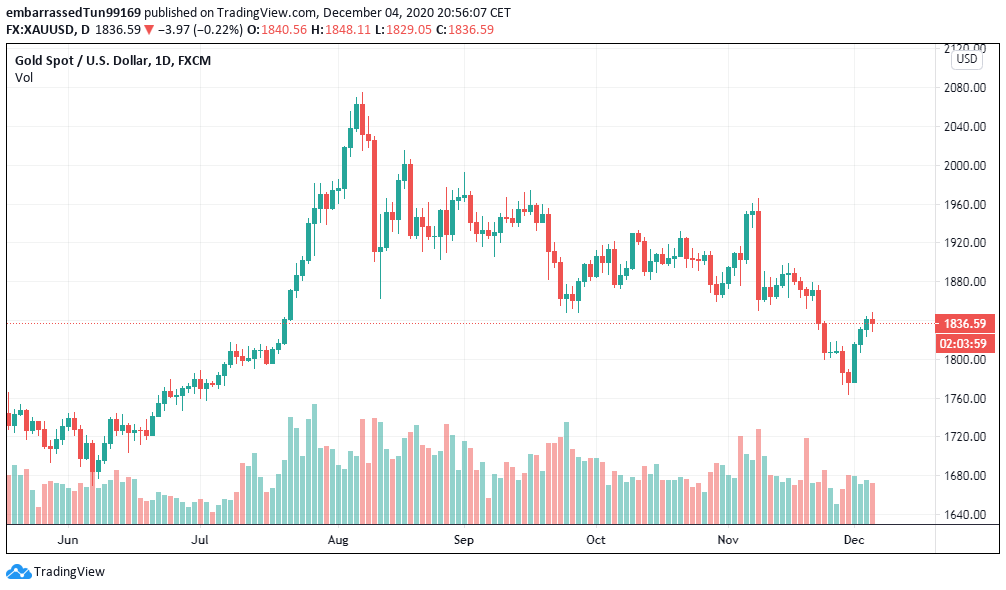 Precio del oro, actualmente se ubica en $1.836 por onza, pero podría caer hasta los $1.600 según el Deutsche Bank. Esto representaría un 12%. Fuente: TradingView
