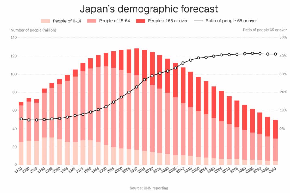 Forecast poblacional de Japón. Fuente: CNN.