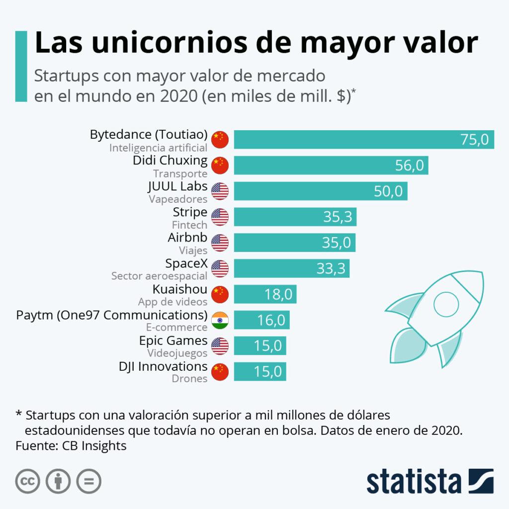 Airbnb, una de las empresas unicornio más grandes, ahora busca recaudar $2.5 mil millones de dólares mediante su IPO. Fuente: Bankinter