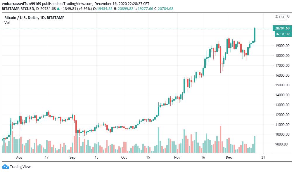 El precio alto de Bitcoin es uno de los factores que mayores beneficios trae para la minería de criptomonedas. Fuente: TradingView