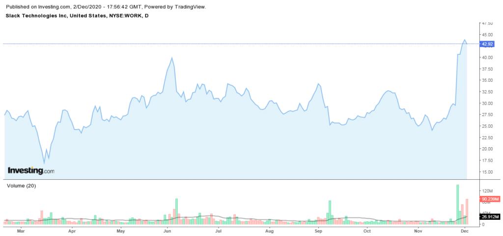 Al momento de conocerse la noticia de que Salesforce compró a Slack, las acciones de esta última en el NYSE se dispararon. Fuente: Investing.com
