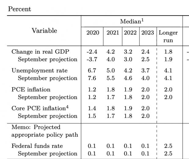 Parte de os aspectos y decisiones más relevantes que tomó Jerome Powell es que las tasas de cambió se mantendrán.