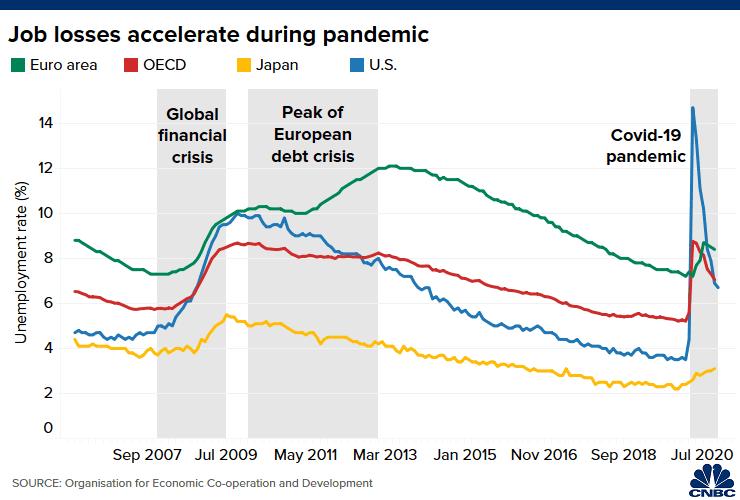 Las tasas de desempleo se dispararon a nivel mundial. Fuente: OCDE / CNBC