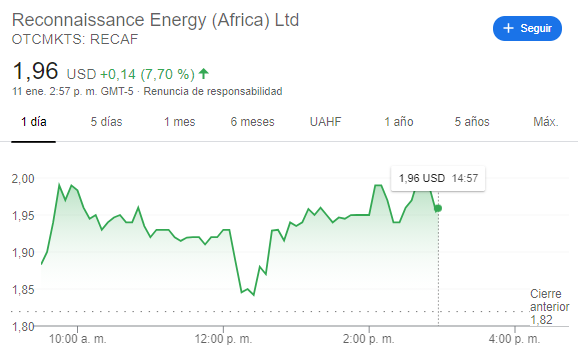 Un nuevo gran descubrimiento del petróleo podría catapultar el precio de las acciones de ReconAfrica.