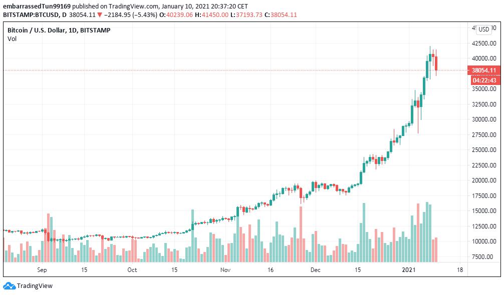 Luego de una semana en que el comportamiento de Bitcoin lo llevó a crecer en un 40% aproximado, hasta los $41.000 dólares, este domingo llegó a bajar hasta los $38.000. Fuente: TradingView