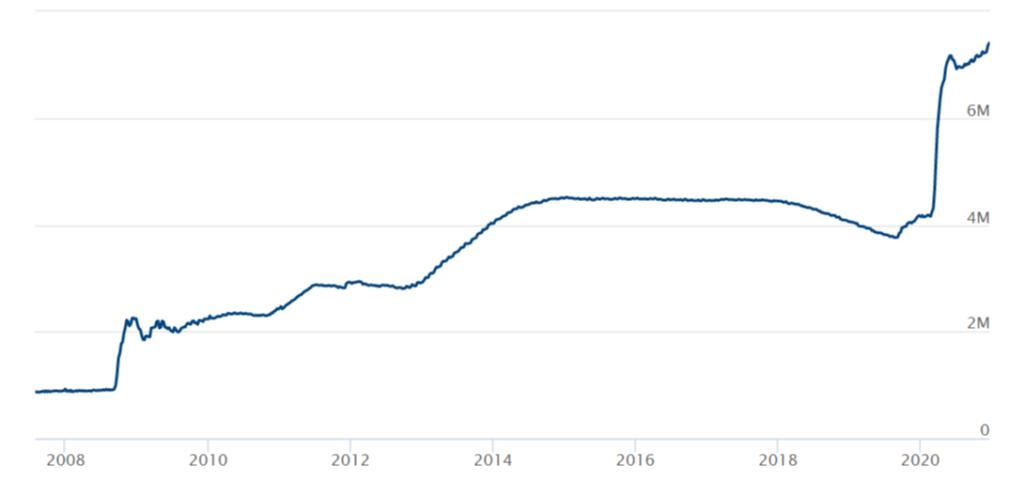 Balance de la Reserva Federal 2008-2021. Fuente: FED