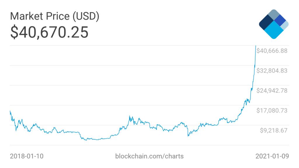 El rally en medio del cual se desempeña Bitcoin desde los últimos tres años, es visto con preocupación por analista del Bofa. Fuente: Blockchain.com
